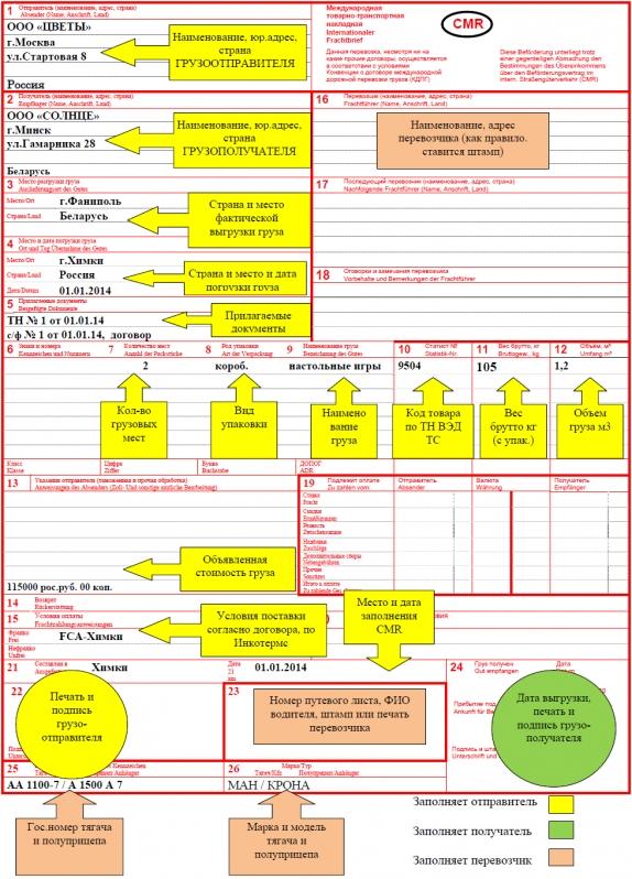 Инструкция по заполнению cmr